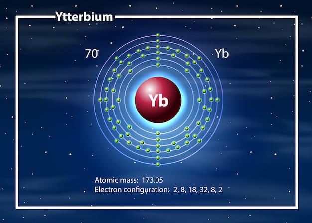 Ytterbium atom diagram concept