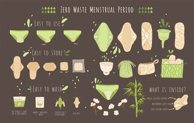 Zero waste woman menstrual period cartoon flat set with eco friendly products - reusable menstrual pads, cloths, cup, recycle bags of cotton textile with instructions of use, store and wash.