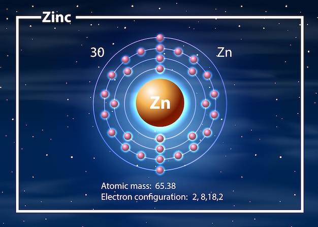Un diagramma dell'atomo di zinco
