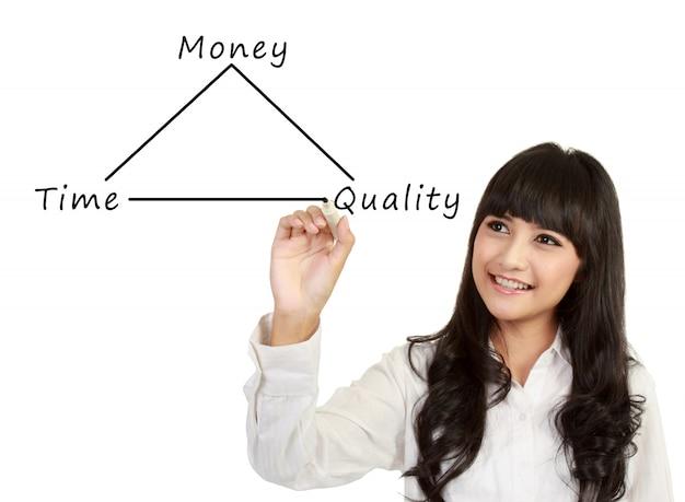 Concept d'argent, de temps et de qualité