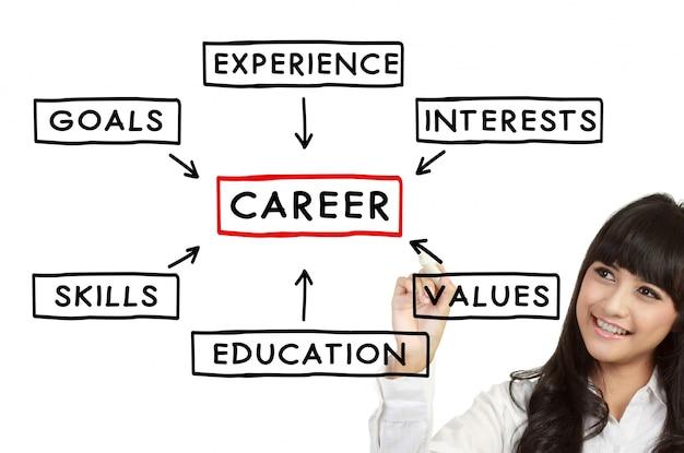 Concept de carrière de femme d'affaires