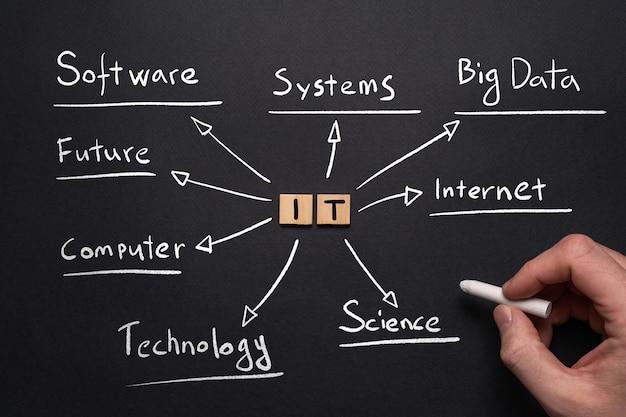 Concept de carte mentale des technologies de l'information dans un style manuscrit.