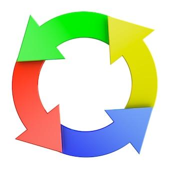 Le cycle de gestion