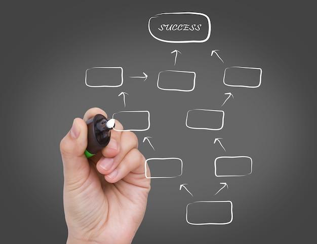 Diagramme pour le succès