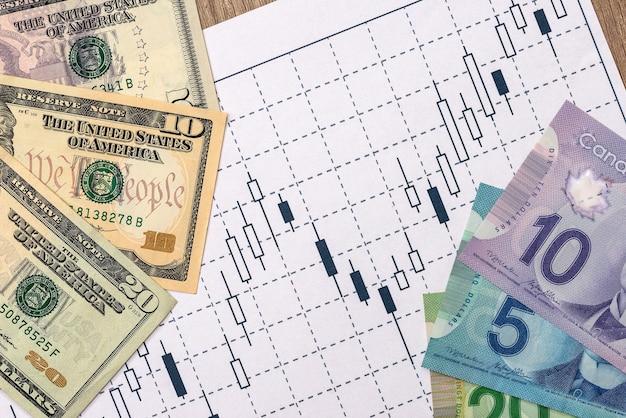 Dollar cad et usd avec graphique d'entreprise, stylo et calculatrice