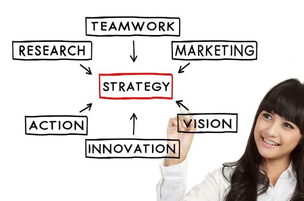 Femme affaires, dessiner, stratégie, concept