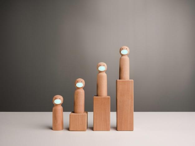 Des figurines en bois miniatures portant des masques faciaux sur des marches de blocs de bois sous forme de graphique de croissance. concept de coronavirus les cas de pandémie de covid-19 augmentent en flèche.