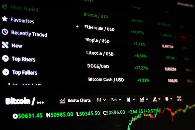 Graphiques de crypto-monnaie sur l'écran du moniteur.
