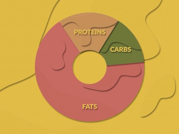 Illustration dans le style de papier plat coupé du diagramme de régime céto. graisses, protéines, glucides. mode de vie faible en glucides