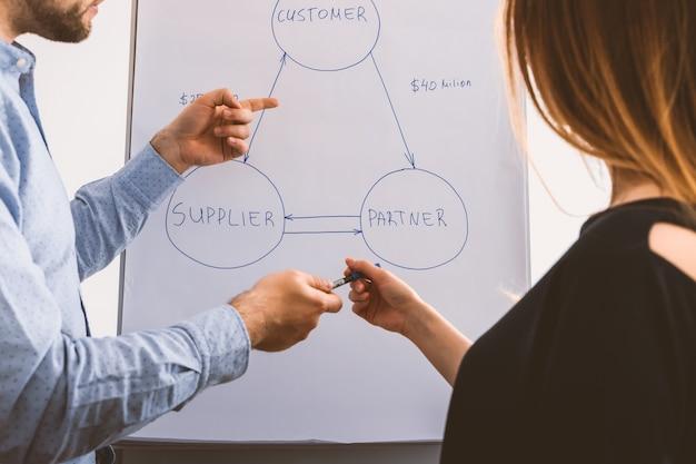 Présentation en séminaire de conseil sur la stratégie d'entreprise
