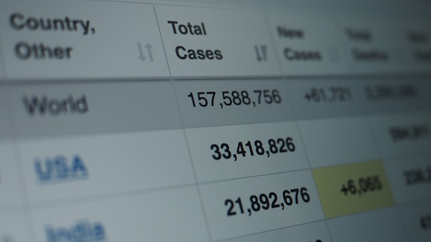 Statistiques de pandémie de coronavirus à l'écran. nombre de cas de covid 19 en hausse. données cartographiques montrant un nombre croissant de cas infectés par le virus corona. statistiques internationales. concept de soins de santé.