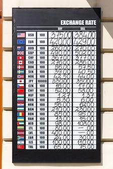 Tableau des taux de change avec plusieurs devises