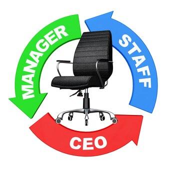 Carriera dallo staff al concetto di ceo. le frecce con il personale, il manager e il ceo firmano intorno alla sedia da ufficio boss in pelle nera su sfondo bianco. rendering 3d.
