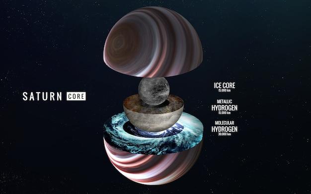 Saturno struttura interna