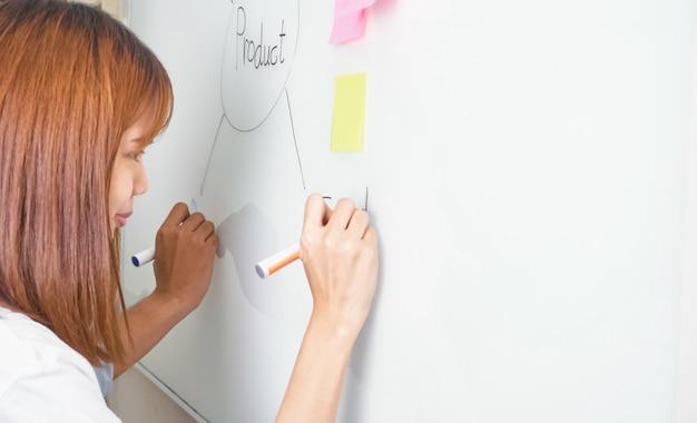 La squadra che aiuta a brainstormare il lavoro
