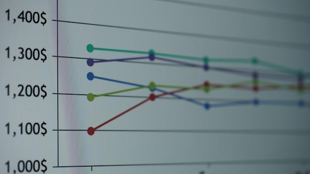 Indicatore grafico del mercato azionario spot dell'oro mondiale sul monitor. grafico dell'oro sul monitor dello schermo digitale per l'analisi degli investitori. commercio di punti d'oro sul mercato azionario.