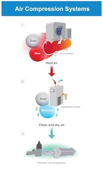 Sistemi di compressione dell'aria. illustrazione di facile comprensione dei sistemi di compressione dell'aria.