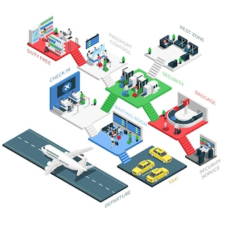 Presentazione infografica isometrica multilivello della zona del terminal dell'aeroporto con sicurezza all'ingresso del parcheggio dei taxi Vettore Premium
