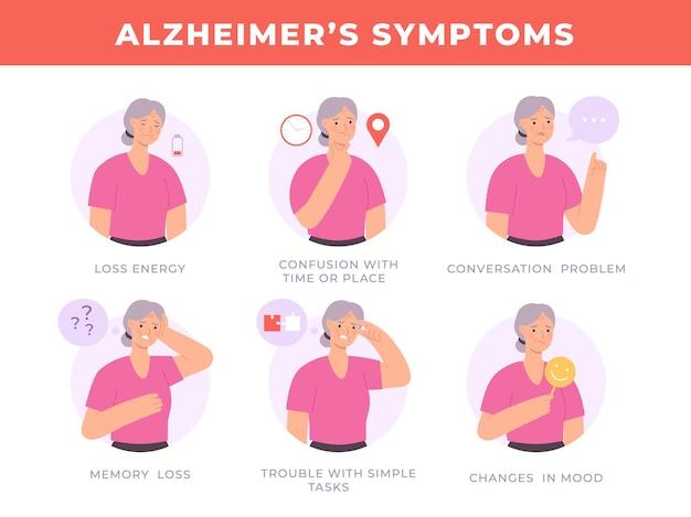 Banner di sintomi della malattia di alzheimer con carattere di donna anziana. segni di demenza cerebrale, perdita di memoria, confusione e cambiamenti di umore infografica vettoriale. problemi con la soluzione di un compito semplice, disturbo della conversazione