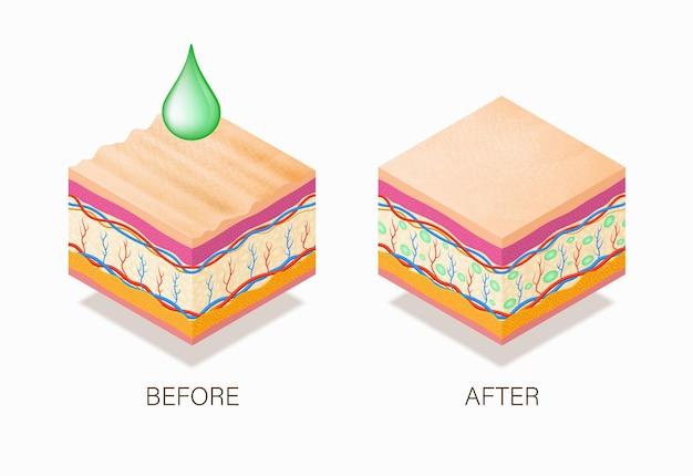 Concetto antietà con trattamento di bellezza prima e dopo.