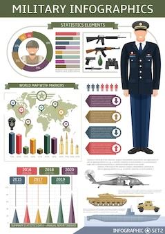 Modello di infographics dell'esercito con le statistiche dei diagrammi dell'arma e di trasporto dell'ufficiale della mappa di mondo