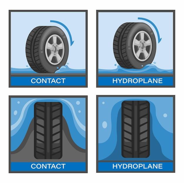 Evita gli incidenti automobilistici nel concetto di set di simboli di tyre aquaplaning o hydroplanning nel vettore dell'illustrazione del fumetto
