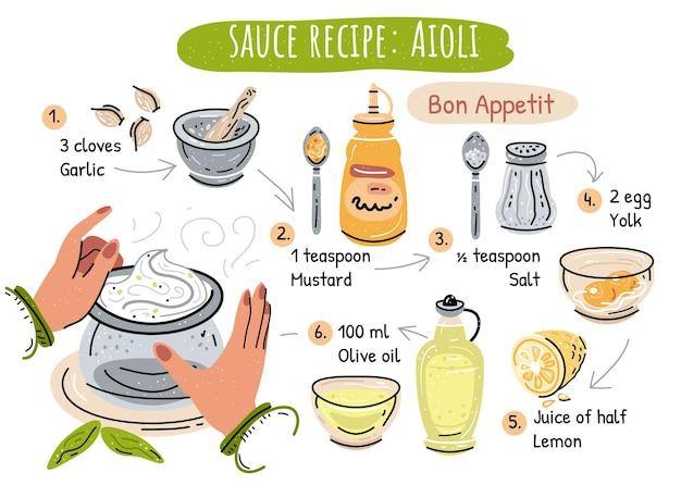 Illustrazione classica di base della ricetta della salsa aioli nel vettore su fondo bianco