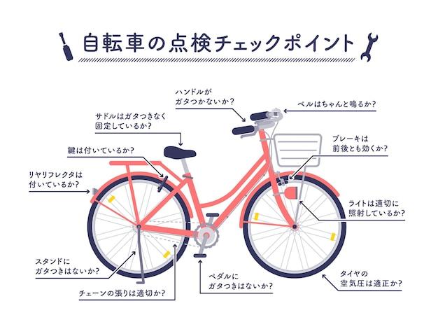 Progettazione piana dell'illustrazione del punto di controllo di ispezione della bicicletta isolata