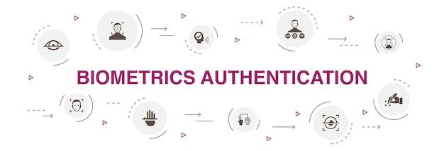 Autenticazione biometrica infografica 10 passaggi di progettazione del cerchio. riconoscimento facciale, rilevamento del volto, identificazione delle impronte digitali, icone semplici di riconoscimento del palmo