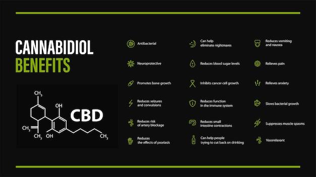 Banner nero con cannabidiolo benefici con icone e formula chimica del cannabidiolo in stile minimalista