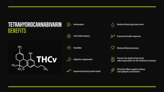 Poster nero con benefici di tetraidrocannabivarina con icone e formula chimica di tetraidrocannabivarina