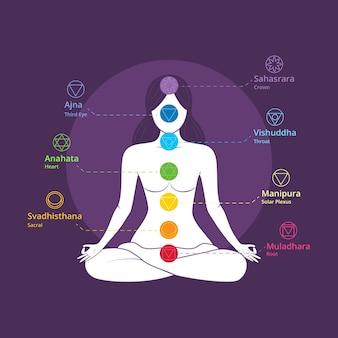 Illustrazione di concetto di chakra del corpo