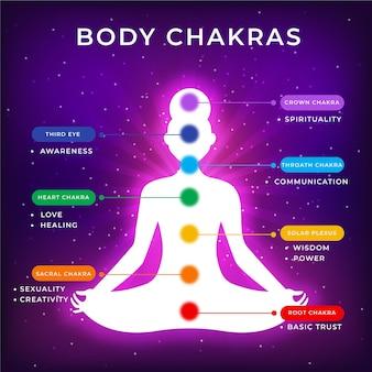 Illustrazione di chakra del corpo con punti focali