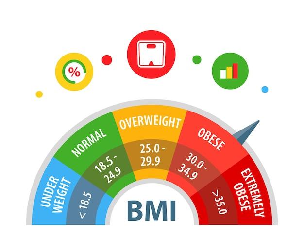 Indice di massa corporea indice di peso corporeo bmi