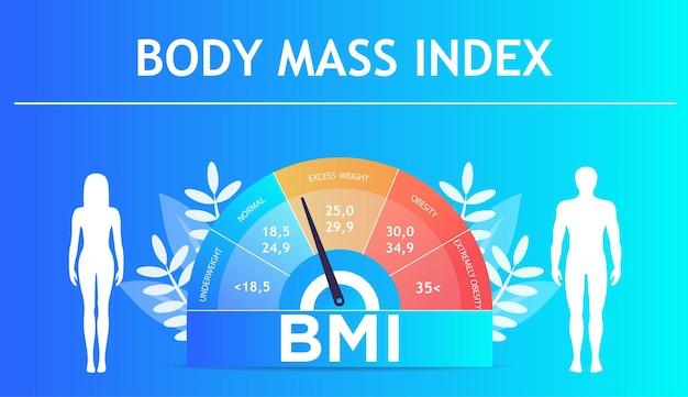 L'indice di massa corporea e il concetto di esercizio di fitness il grafico obesi ridimensiona l'illustrazione piana isolata di vettore