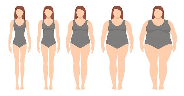Illustrazione dell'indice di massa corporea da sottopeso a sovrappeso. sagome di donna con diversi gradi di obesità.