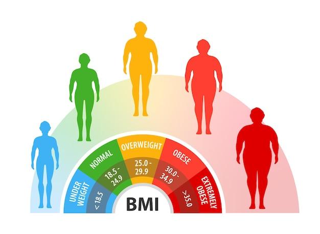 Indice di massa corporea perdita di peso corpo con peso diverso uomo con diversi gradi di obesità Vettore Premium
