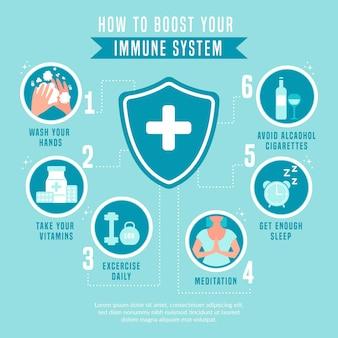 Potenzia l'infografica del tuo sistema immunitario
