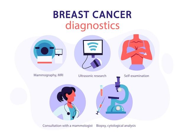 Diagnostica del cancro al seno. autoesame e analisi citologica Vettore Premium