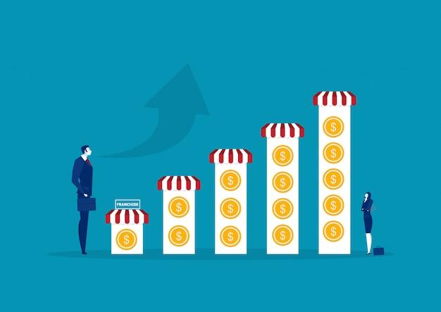 Le imprese investono in franchising e la crescita del concetto di franchising