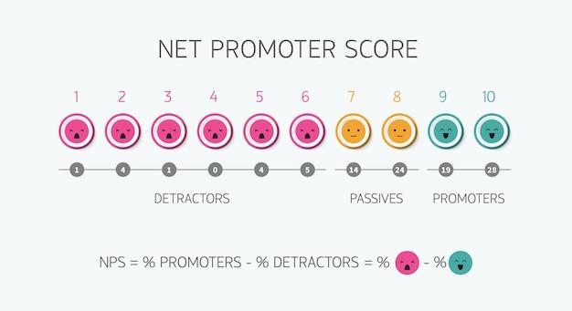 Calcolo del punteggio del promotore netto della formula nps per il marketing e la compensazione promozionale o strategia di lavoro di squadra di marketing netto promossa