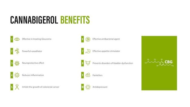 Benefici del cannabigerolo, poster bianco in stile minimalista con infografica e formula chimica del cannabidiolo