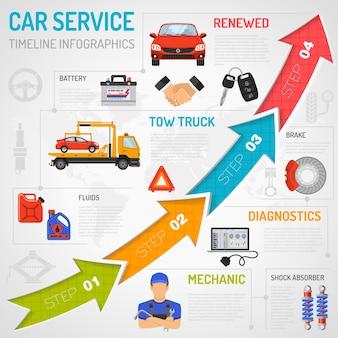 Infografica timeline servizio auto con icone piatte per poster, sito web, pubblicità come laptop, carro attrezzi, batteria, freno, meccanico.