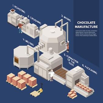 Infografica isomerica per la produzione di cioccolato illustrata tostatura frantumazione miscelazione fusione formazione di processi tecnologici di confezionamento di piastrelle