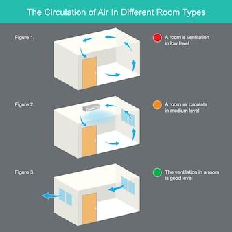 La circolazione dell'aria in diverse tipologie di ambienti. l'illustrazione spiega la circolazione dell'aria in diversi tipi di stanza