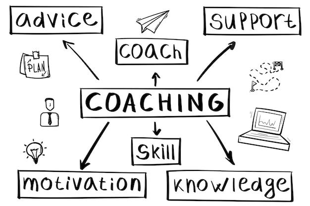 Concetto di coaching mappa mentale in stile scritto a mano.