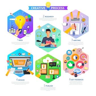 Il processo di content content marketing inizia con l'idea, l'argomento, la scrittura, la progettazione e ottiene feedback. illustrare.