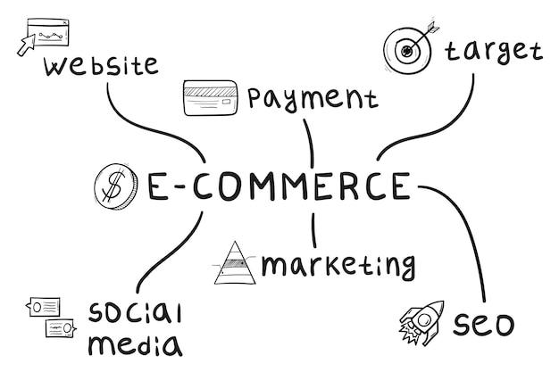 Concetto di mappa mentale e-commerce in stile scritto a mano.