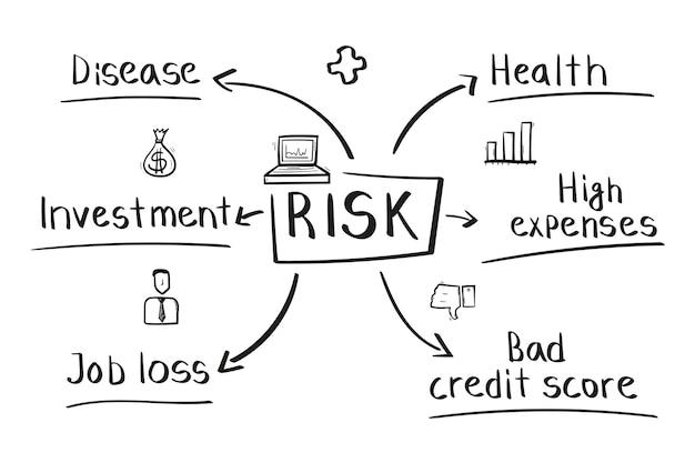 Concetto di mappa mentale del rischio in stile scritto a mano