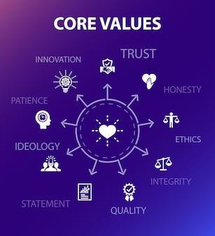 Modello di concetto di valori fondamentali. stile di design moderno. contiene icone come fiducia, onestà, etica, integrità